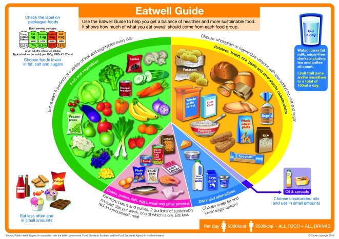 Eatwell_guide_2016_FINAL_MAR-16 (1)