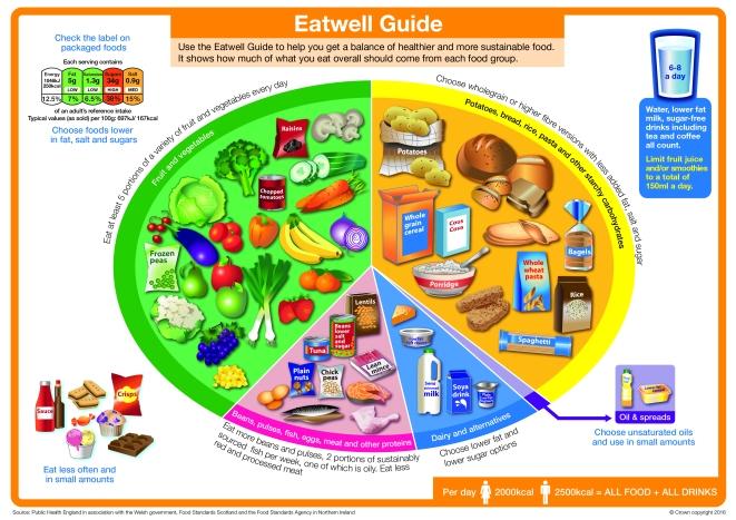 Eatwell_guide_2016_FINAL_MAR-16 (1)